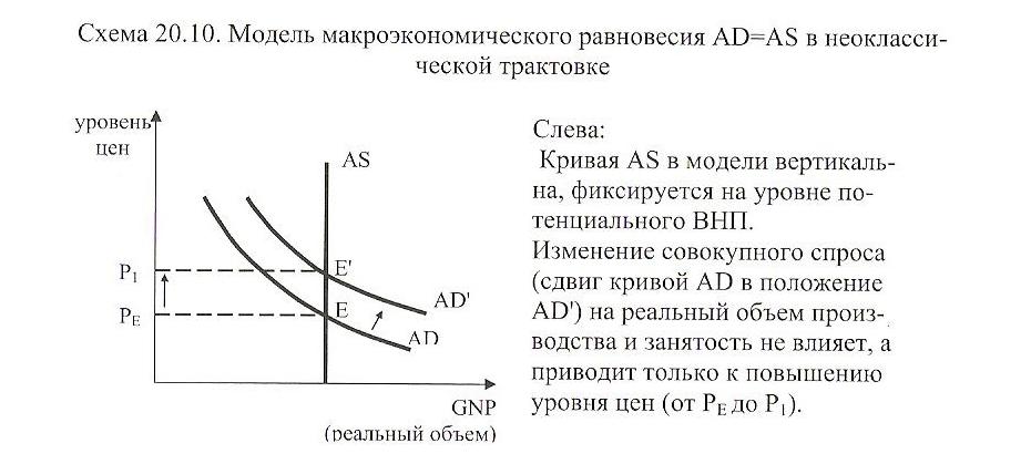 Кейнсианская модель макроэкономического равновесия доклад 429