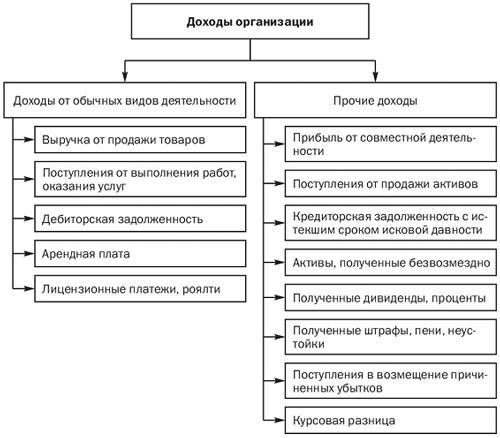 Прочие Доходы И Расходы, Их Состав И Порядок Учета Шпаргалка