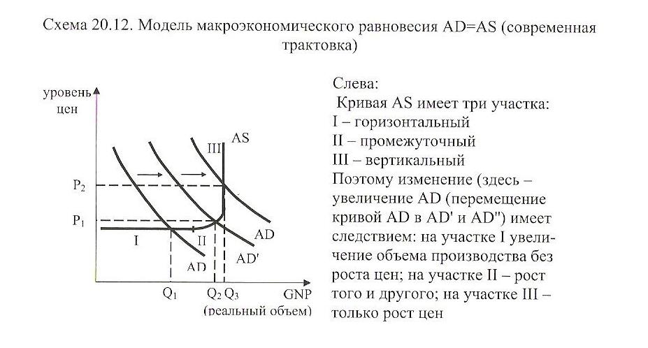 курсовая работа кейнсианская девушка модель макроэкономического равновесия