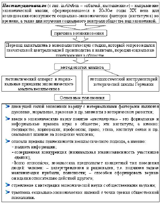 Экономические институты их типология и функции реферат 5919