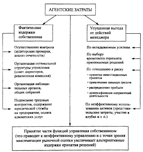 Агентские отношения и альтернативные затраты