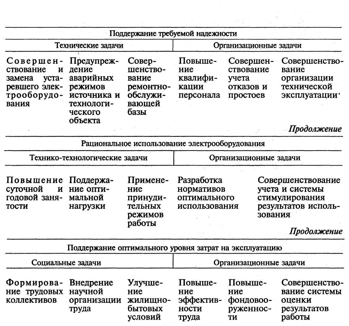 Задачи с решением по надежности технических систем модели для решения управленческих задач