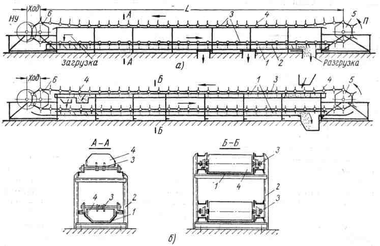 Диплом скребковый конвейер конвейеры сборки заказов