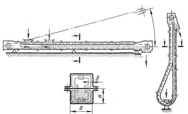 принцип действия шнекового транспортера