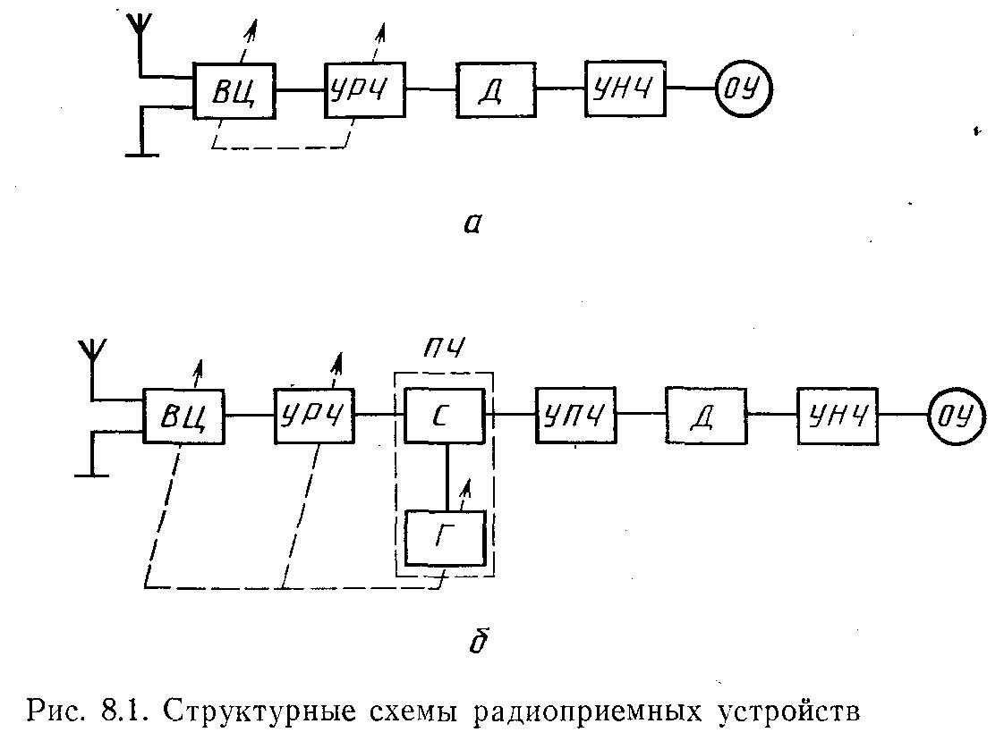 структурная схема радиоприемного устройства