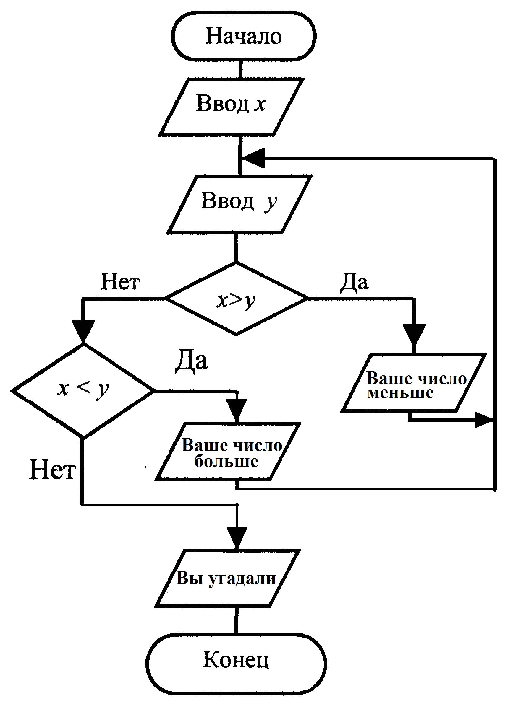 Блок схема алгоритма примеры информатика фото 950