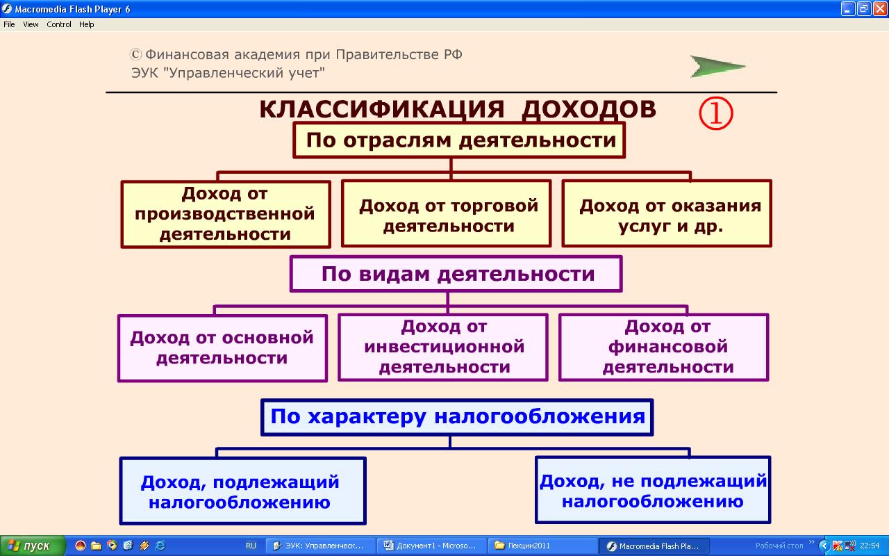 Формирования и шпаргалка прибыли организации учет распределения