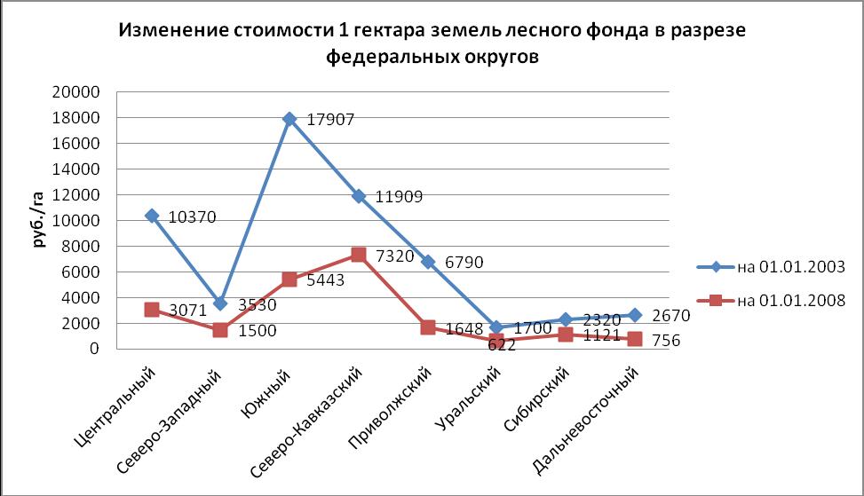Государственная кадастровая оценка земель населенных пунктов реферат 2083