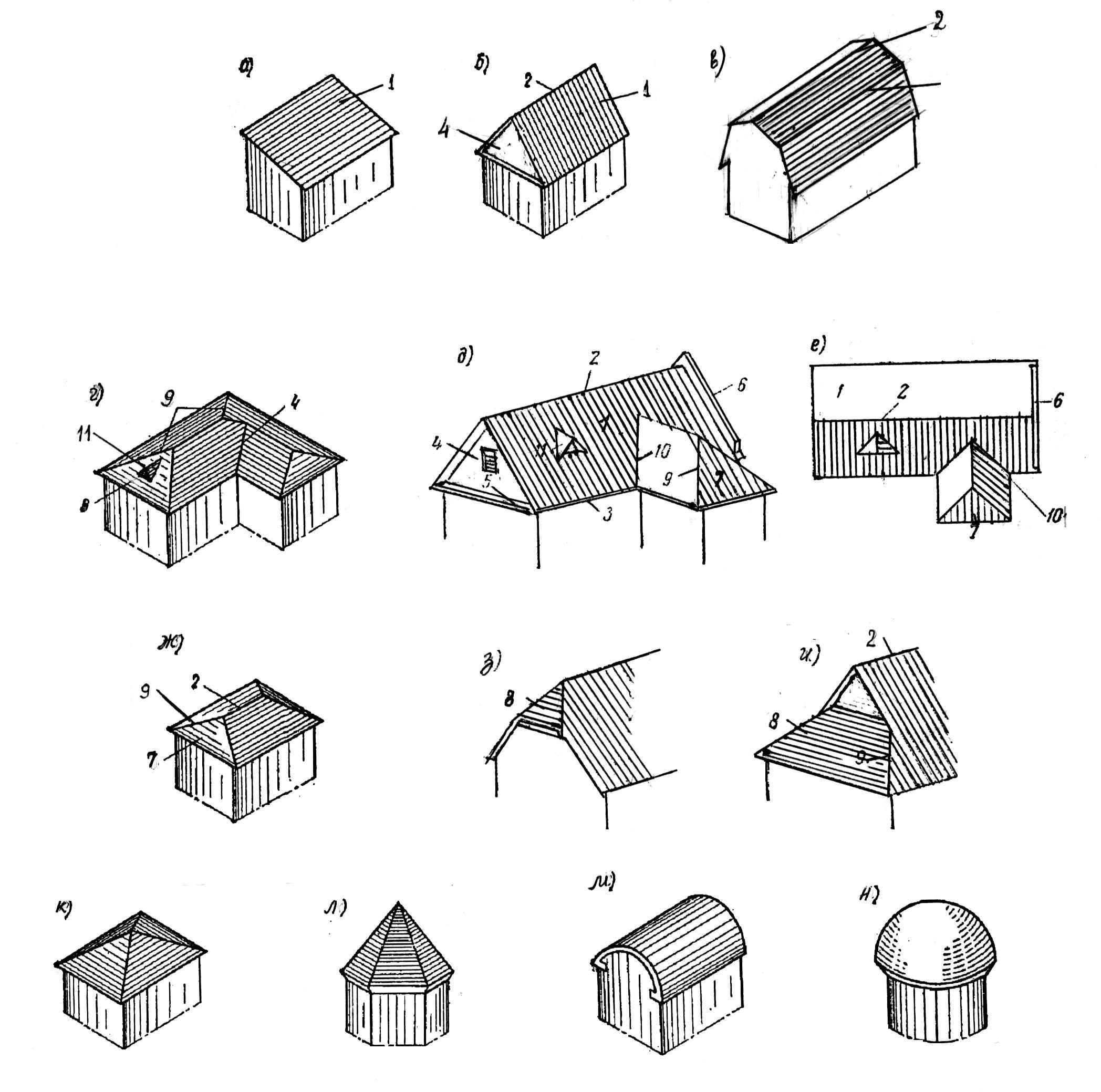 все виды форм крыш в картинках значит, странной