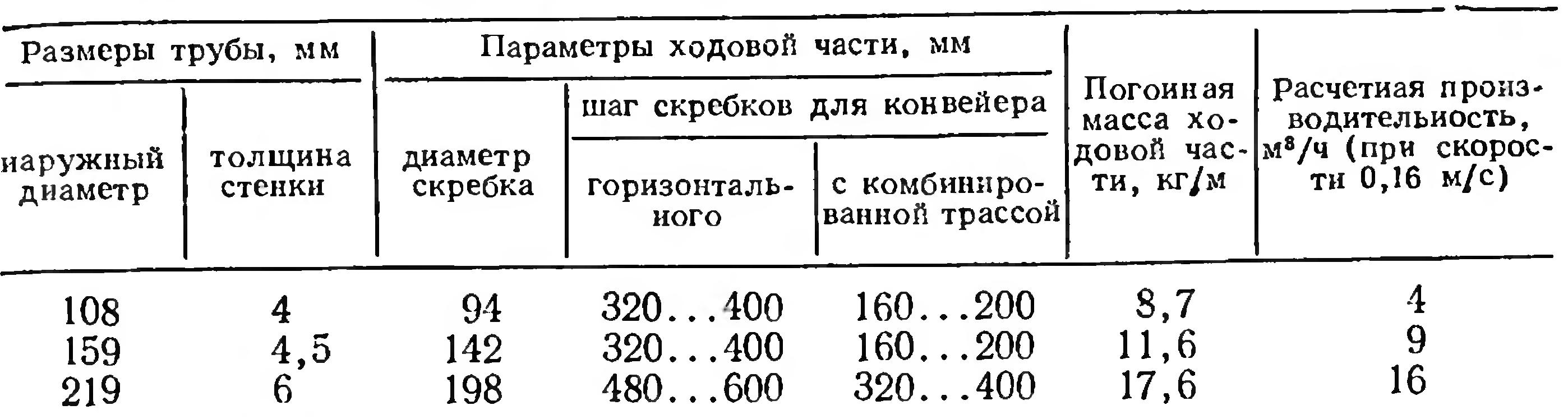 Программа расчета скребкового конвейера форум фольксваген транспортер