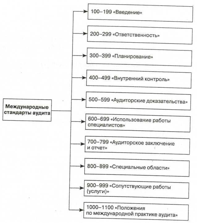 стандарты панкова международные аудита шпаргалка