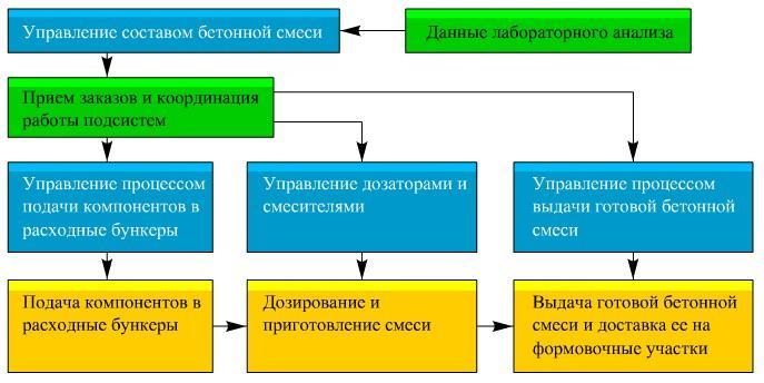 примеры приготовления бетонных смесей