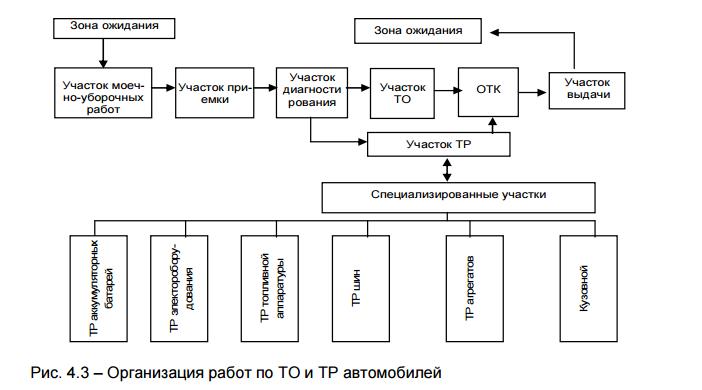 Организация работы в автосервисе контрольная работа 1183