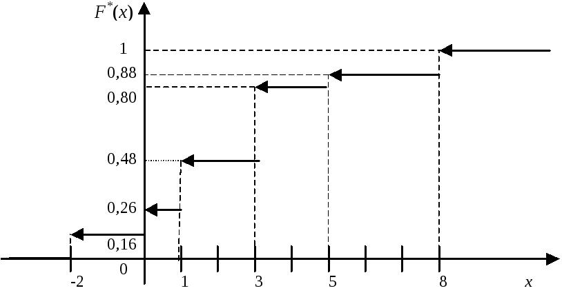 Эмпирическая функция распределения реферат 717