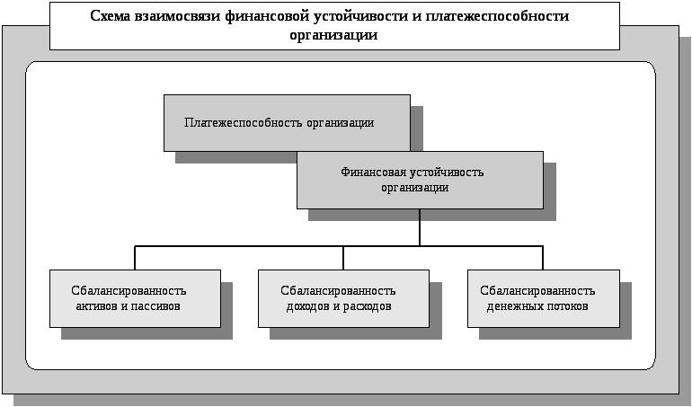 Как сделать прогноз финансового состояния предприятия