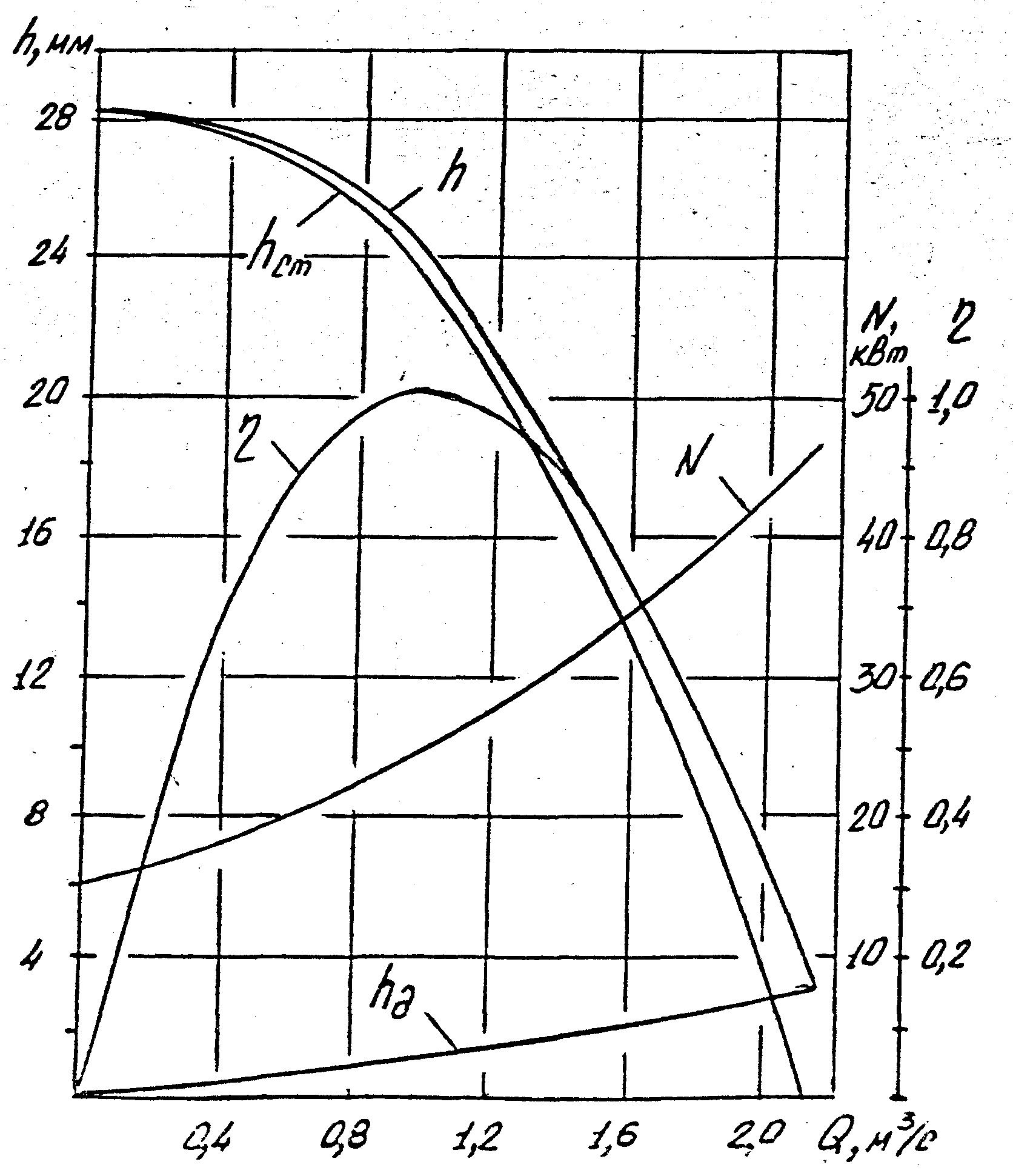 схема включения центробежного вентилятора