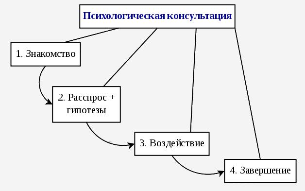 Схема процесса психологического консультирования