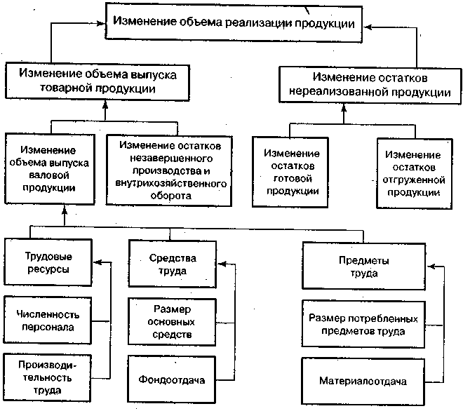 Объем реализации натуральный при заданной сумме прибыли где п  Возможны два варианта методики анализа реализации продукции