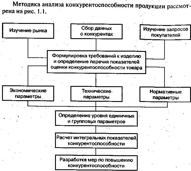 Использование технологии метод анализа экспертных оценок