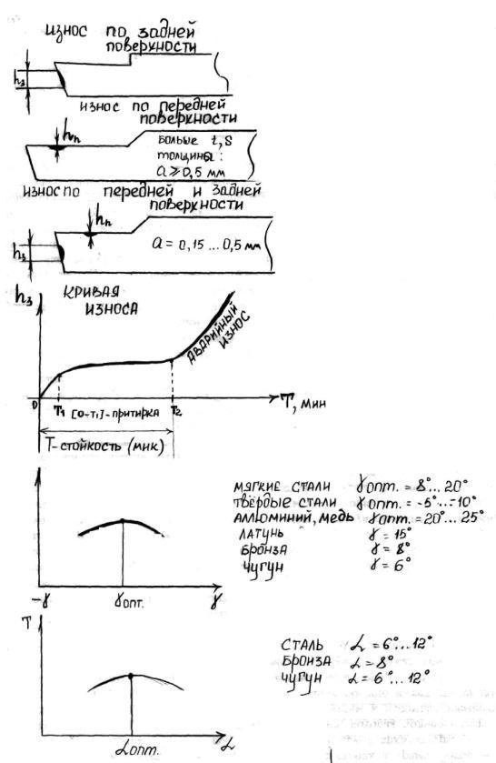 Расчет стойкости режущего инструмента hoffmann металлорежущий инструмент