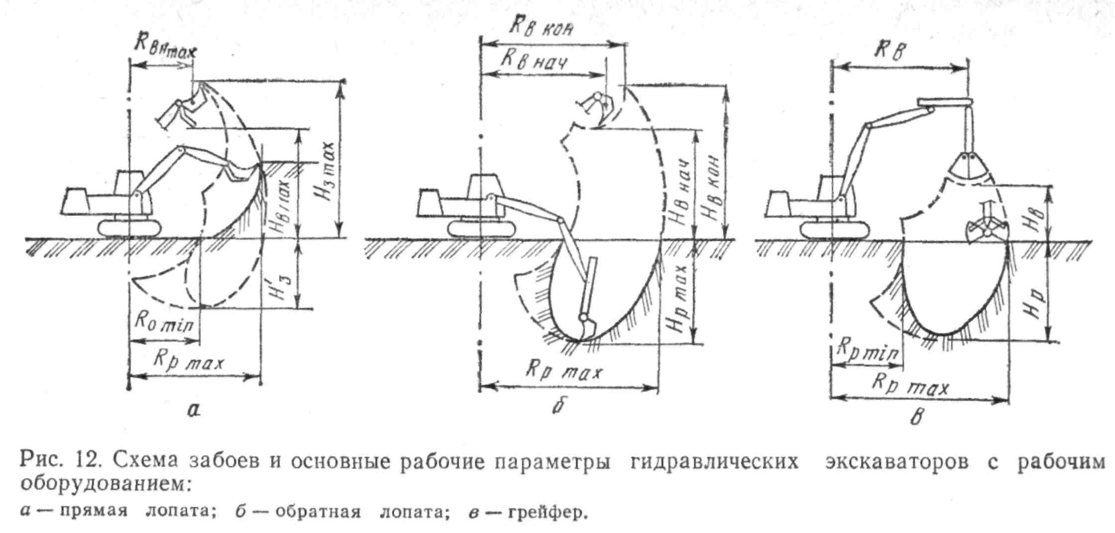 Схема устройства грунтов