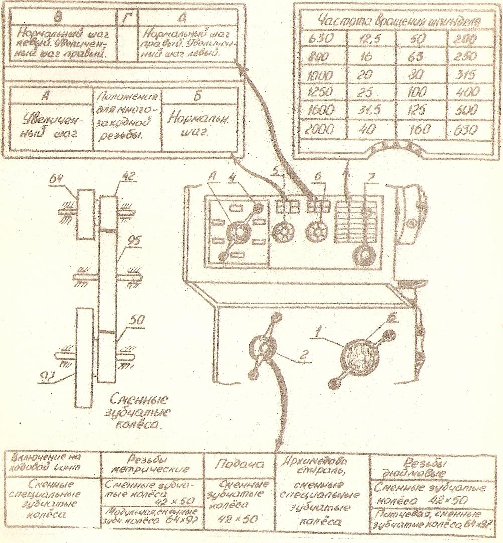 Станки токарной группы Рис 2 Панель передней бабки станка ТК62