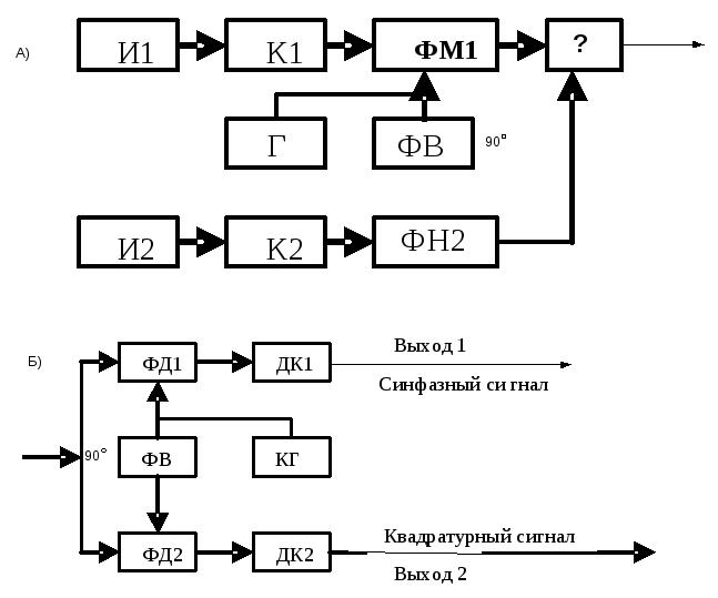 Система передачи с частотным разделением каналов