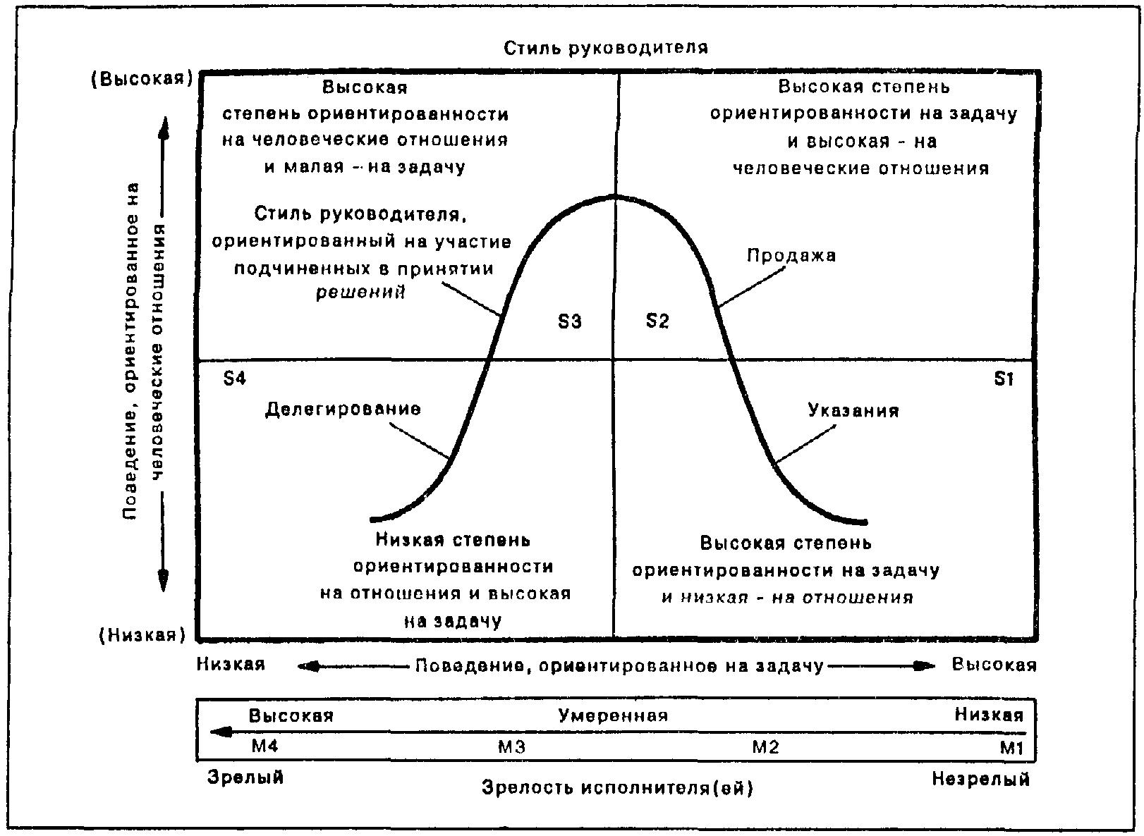 Типы руководителя схема