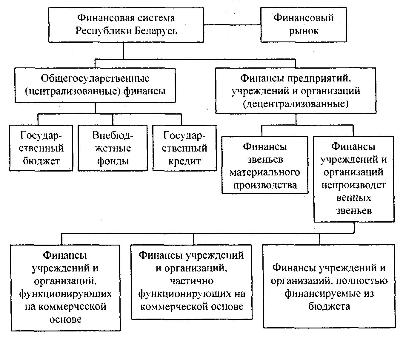 финансовая система республики беларусь шпаргалки