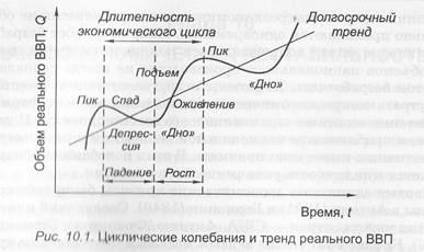 Макроэкономическая нестабильность и формы ее проявления курсовая работа 4867