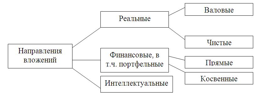Реферат инвестиционный климат рб 5086