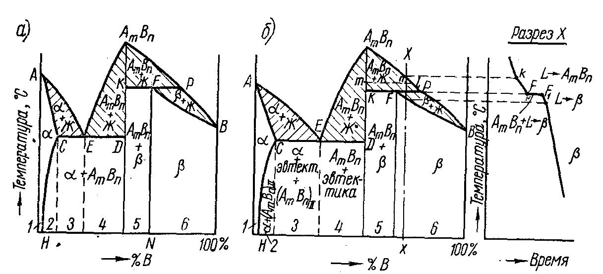 диаграмм двойных систем состояния изучение