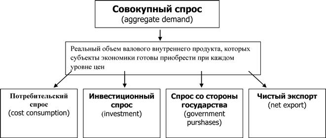 общее макроэкономическое равновесие его модели и механизмы курсовая работа
