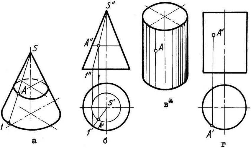 Реферат на тему поверхности вращения 1811