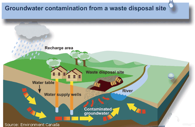 an analysis of nitrate contamination of groundwater poses a serious health threat Contamination of groundwater has been linked primarily to agricultural land use activities, particularly the expansion and intensification of the dairy industry the consumption of water with high nitrate concentrations can have implications for.