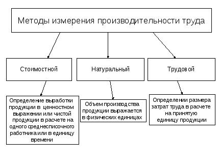 Производительность труда показатели и методы измерения реферат 6794