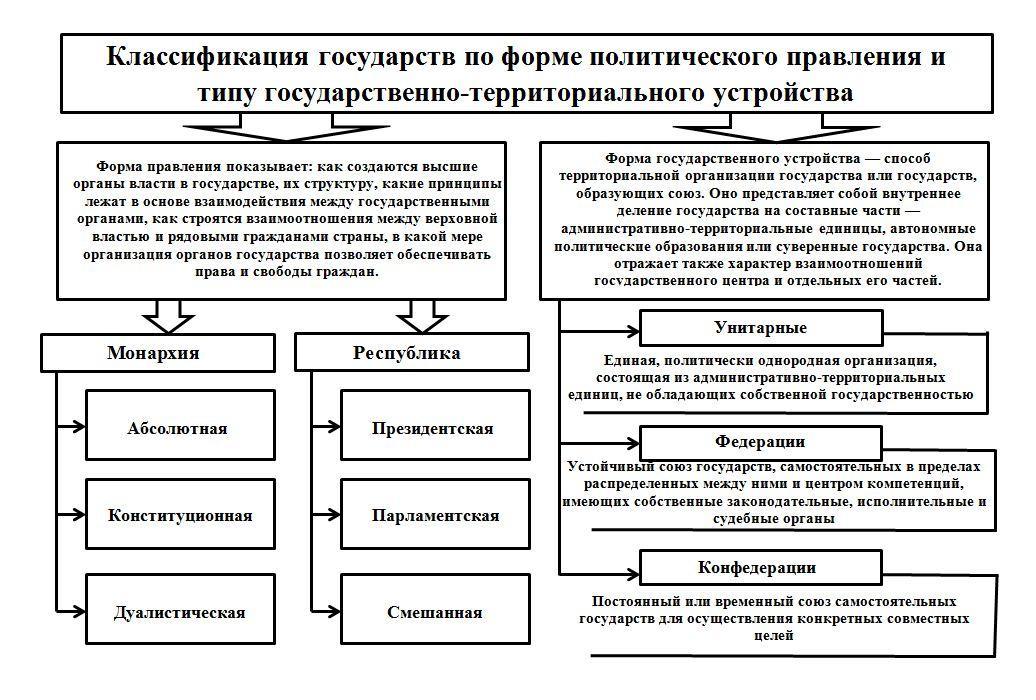 Типы и формы государства шпаргалка