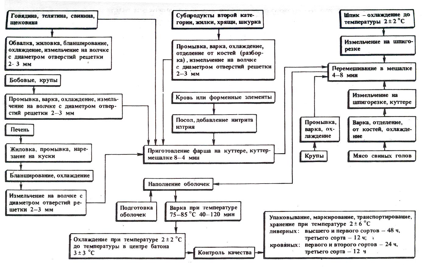 М. шаболовская на схеме метро