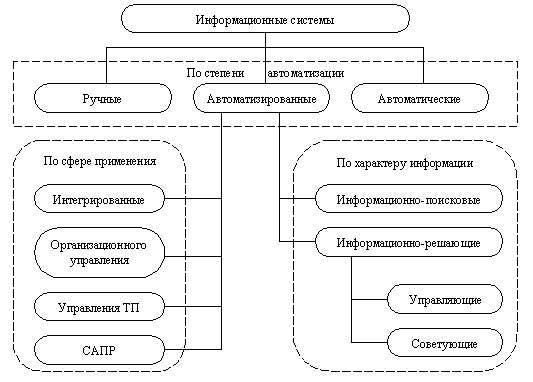 Профессиональные информационные системы реферат 3186