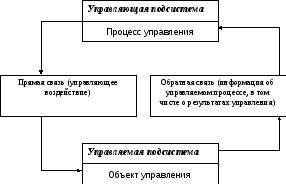 Сущность понятий система образовательная система система управления