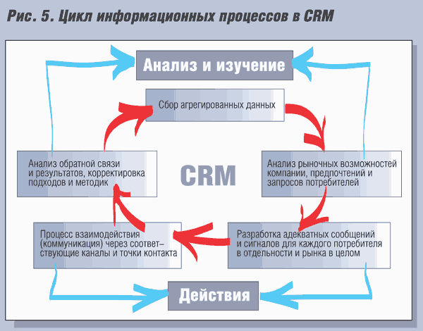 customer relationships managment and technology
