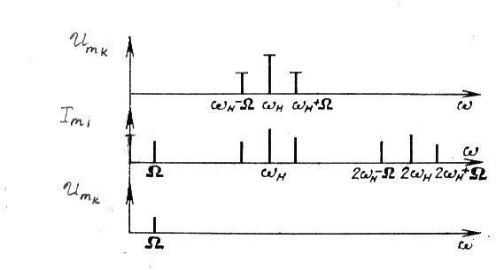 Временные и спектральные диаграммы работы чм гетеродинного приемника