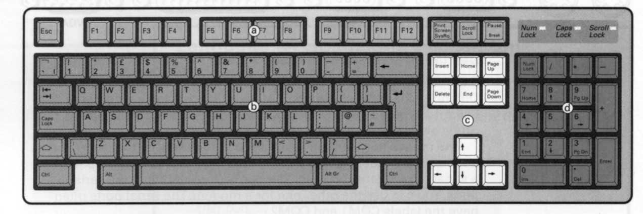 computer keyboard diagram unit 4  unit 4