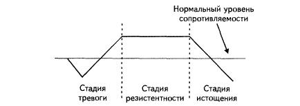 Общий Адаптационный Синдром Реферат