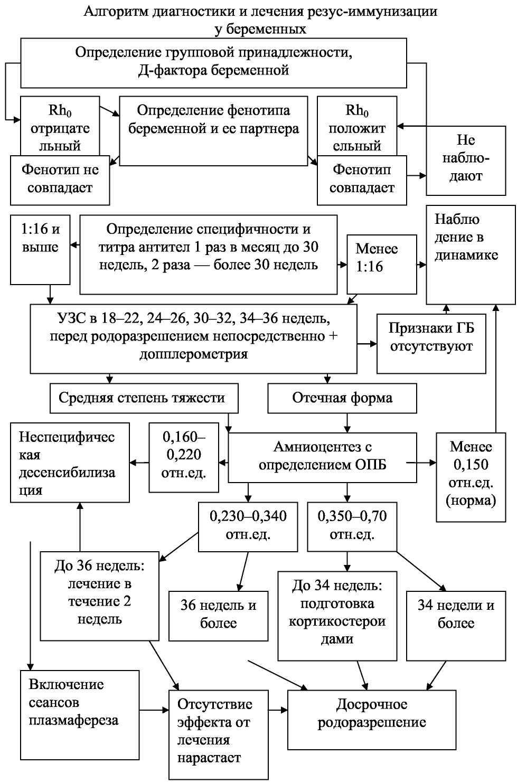 диагноз 96 в гинекологии