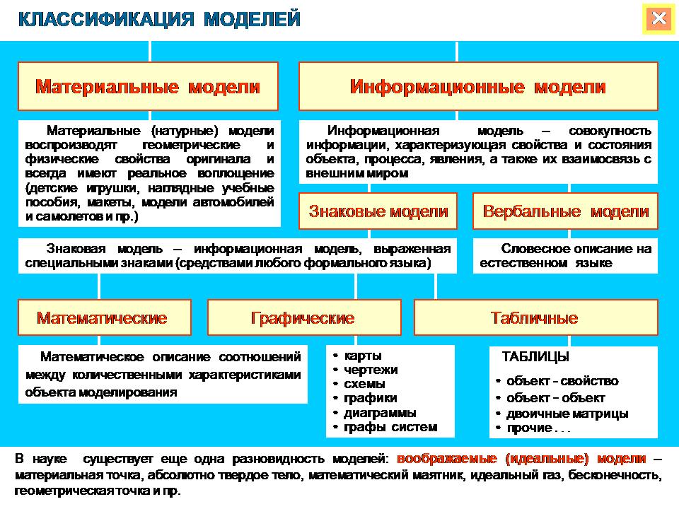 Практическая работа классификация моделей работа в москве моделью без опыта