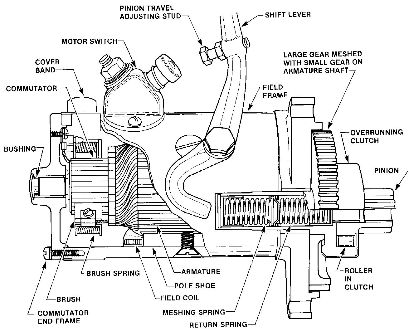 starter pinion gear schematic wiring library 10 tooth starter pinion gear harley-davidson cutaway view of an aircraft starter using a bendix drive