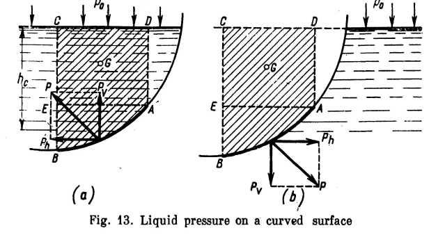 9 fluid pressure on cylindrical and spherical surfaces buoyancy9 fluid pressure on cylindrical and spherical surfaces buoyancy and floatation