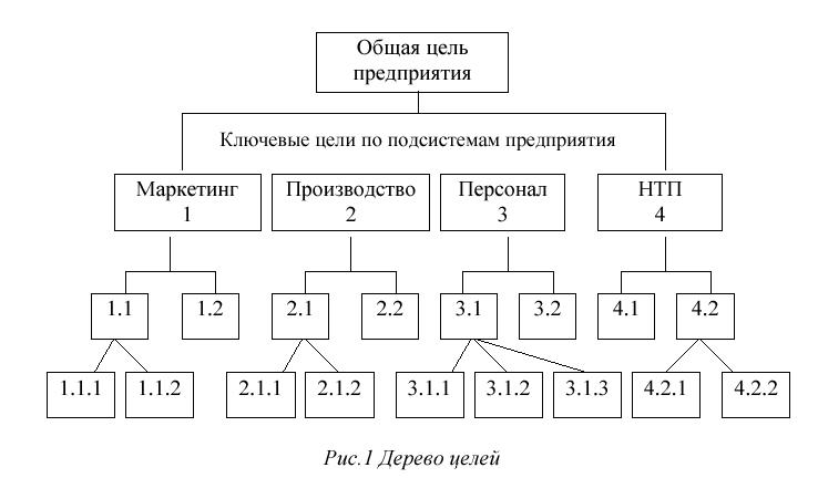Метод дерева целей реферат 1317