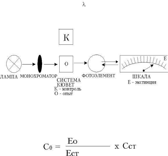 Принцип действия фотоколориметра